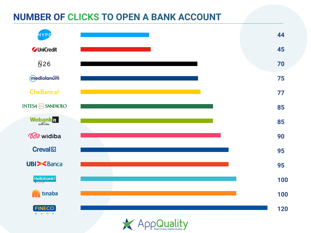 number-of-clicks-to-open-a-bank-account