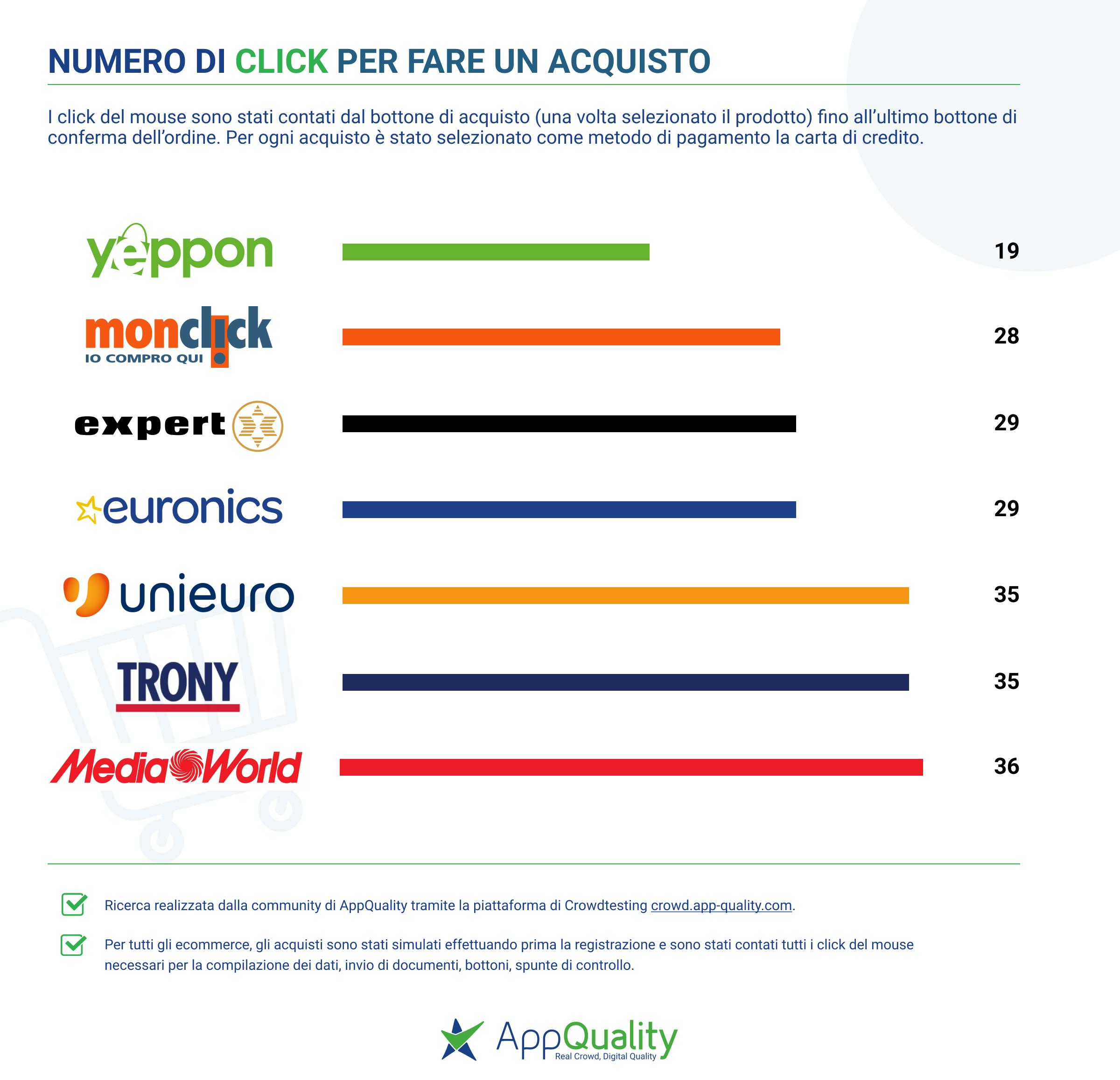 AppQuality_Click_per_acquistare_su_ecommerce_Elettronica_agosto_2020