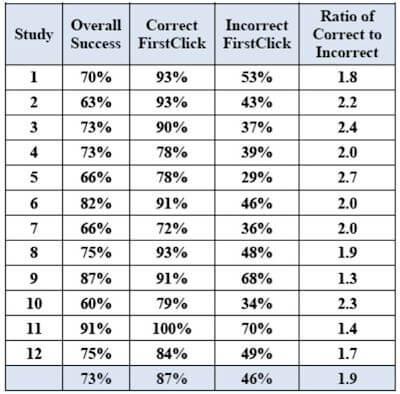 statistiche impatto primo click sulle conversioni