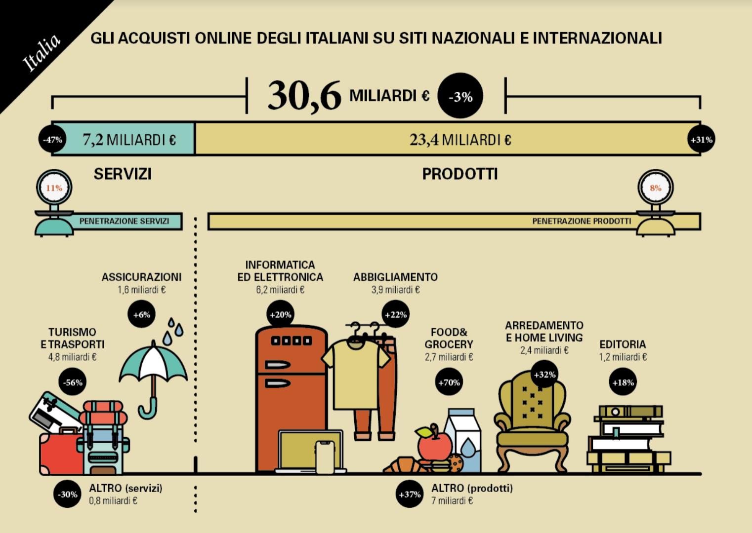 acquisti-online-italiani-2020