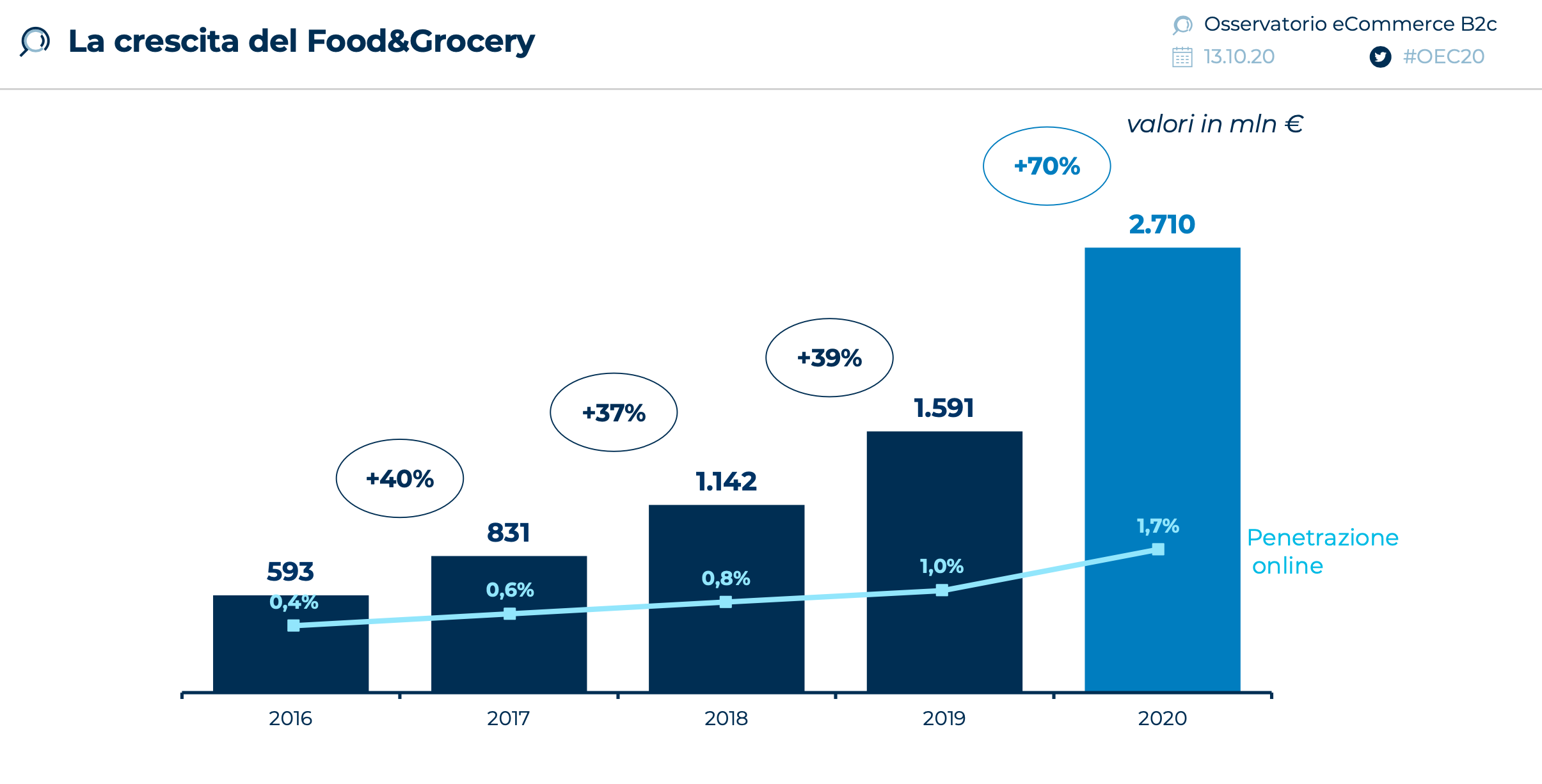 crescita-food-and-grocery-2020