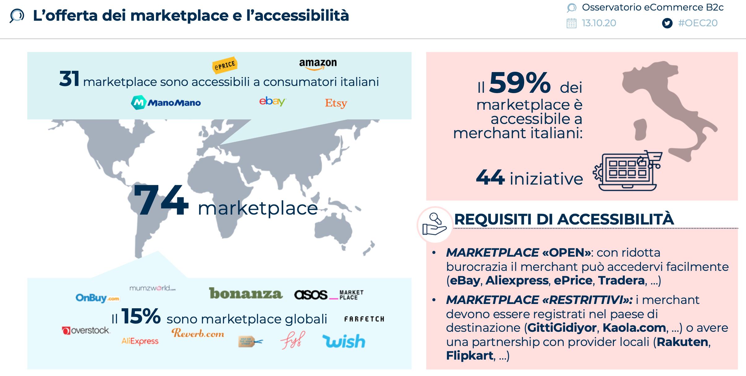 offerta-marketplace-e-accessibilita-2020