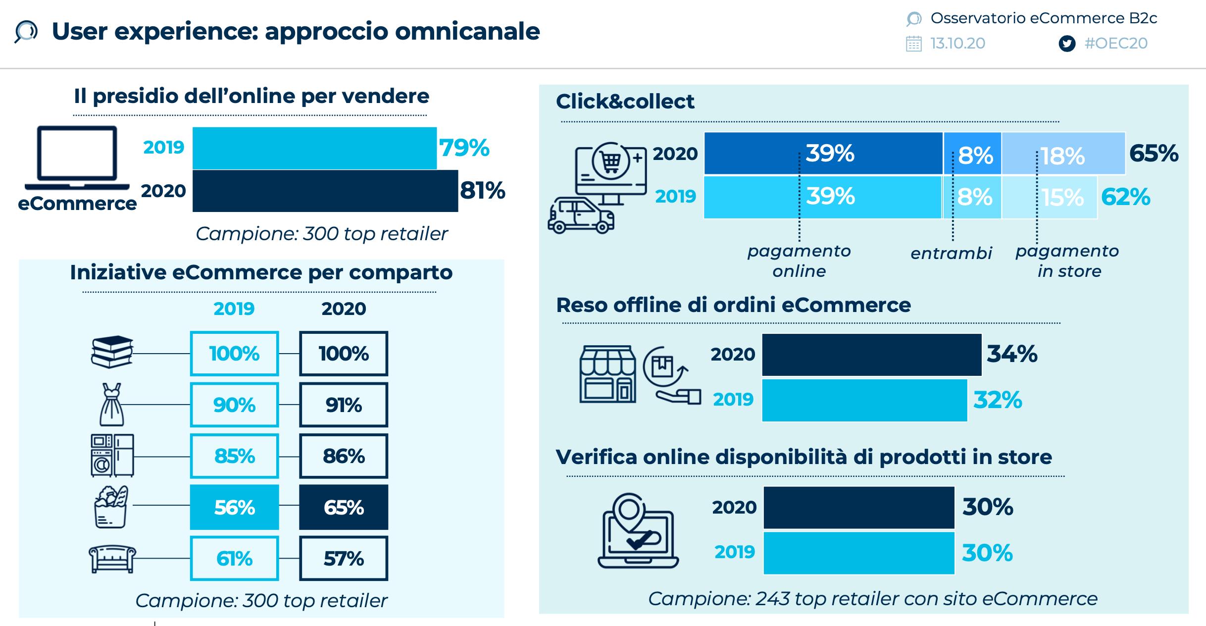user-experience-approccio-omnicanale-i-dati