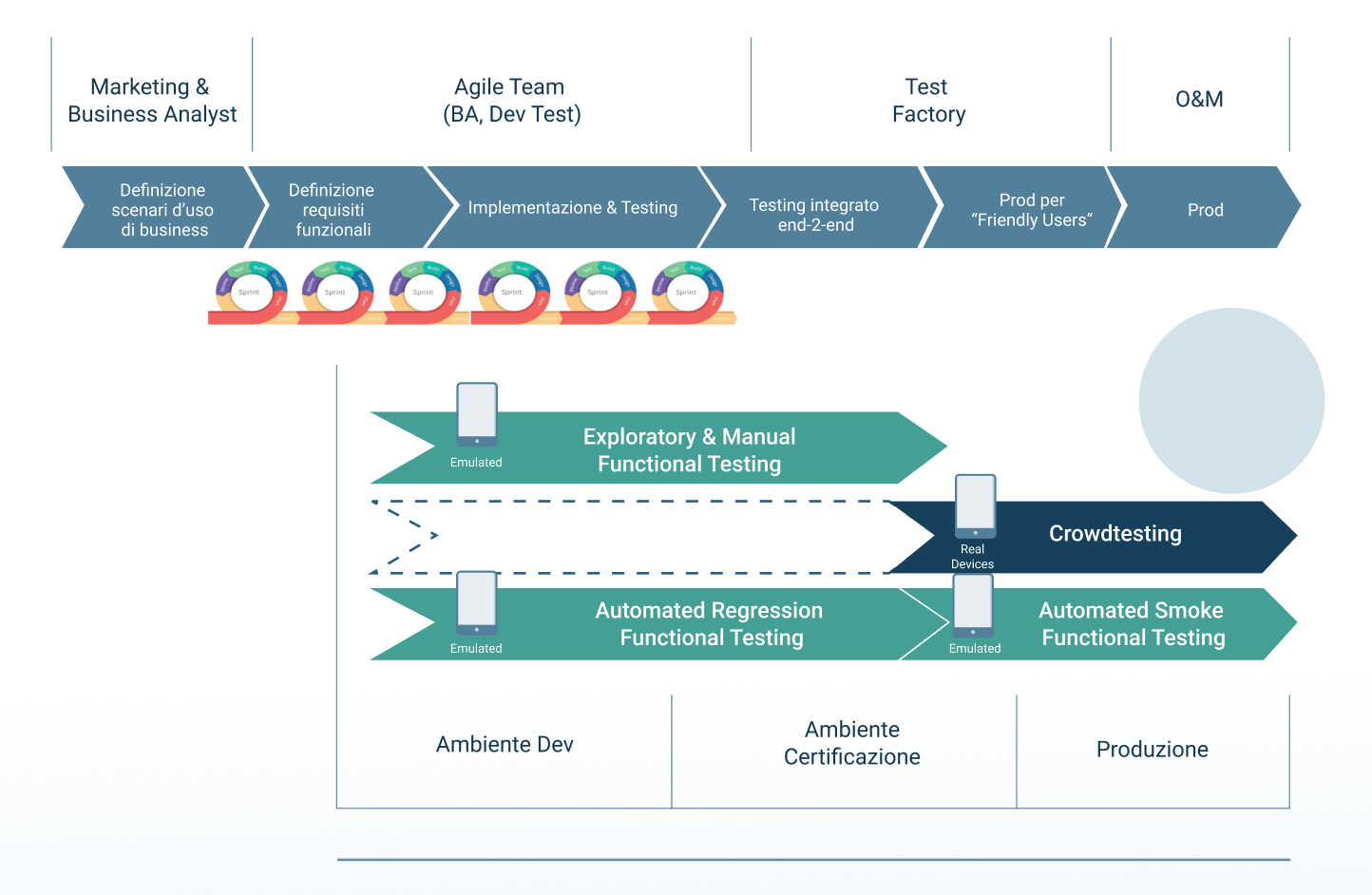 integrazione-crowdtesting-test-automation