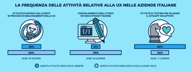 infografica-sulla-frequenza-attivita-di-ux-nelle-aziende-italiane