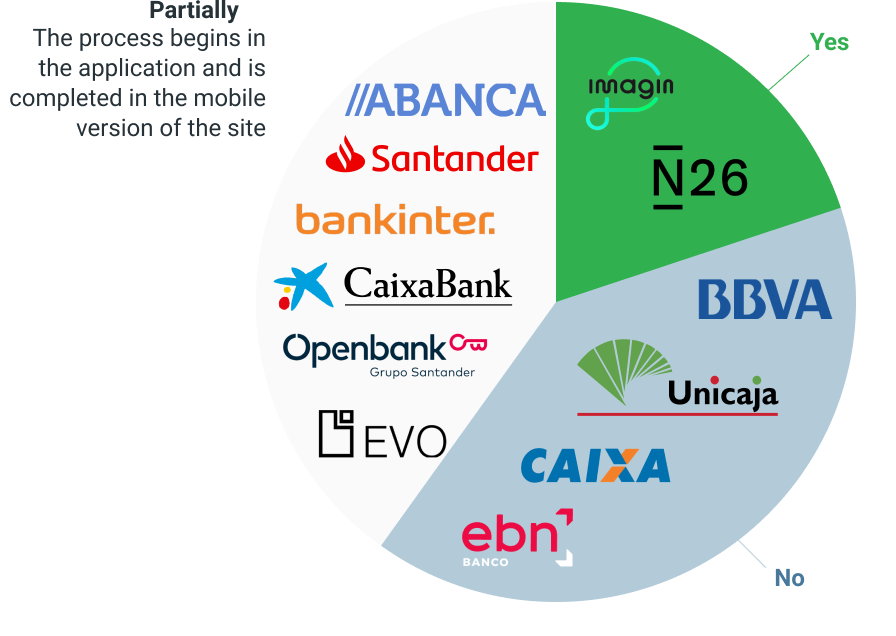 graph-which banks allow to open a bank account from the app