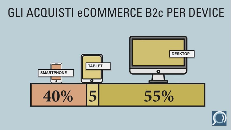 ecommerce-b2c-device