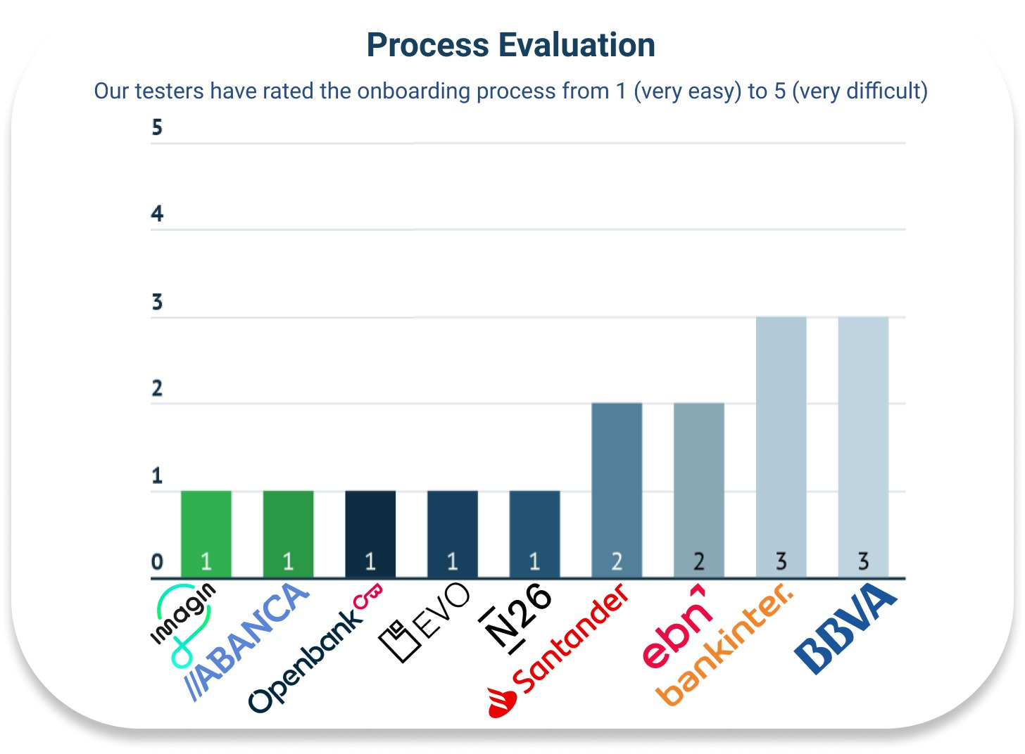 graph-results-process-evaluation