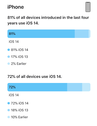 iOS 14 devices update