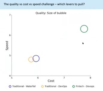 qualita-velocita-costo-nello-sviluppo