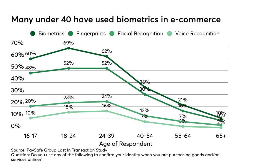 uso della biometria nellecommerce