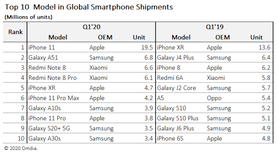 global-smartphones-shipments-2020