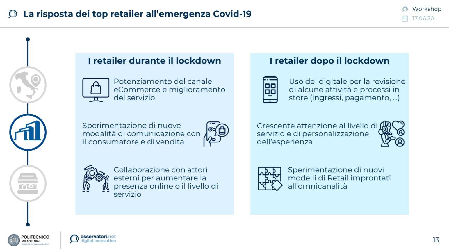 wp retail covid lockdown
