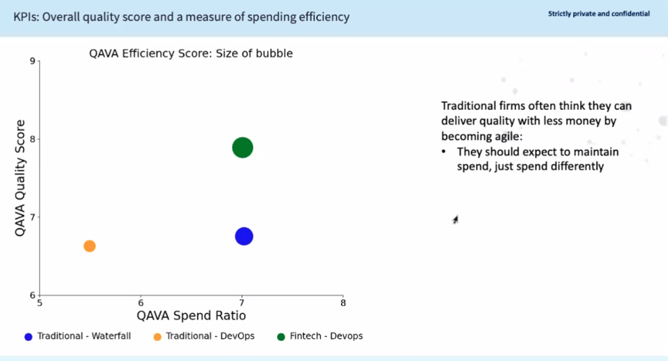 spend-ratio-software-testing