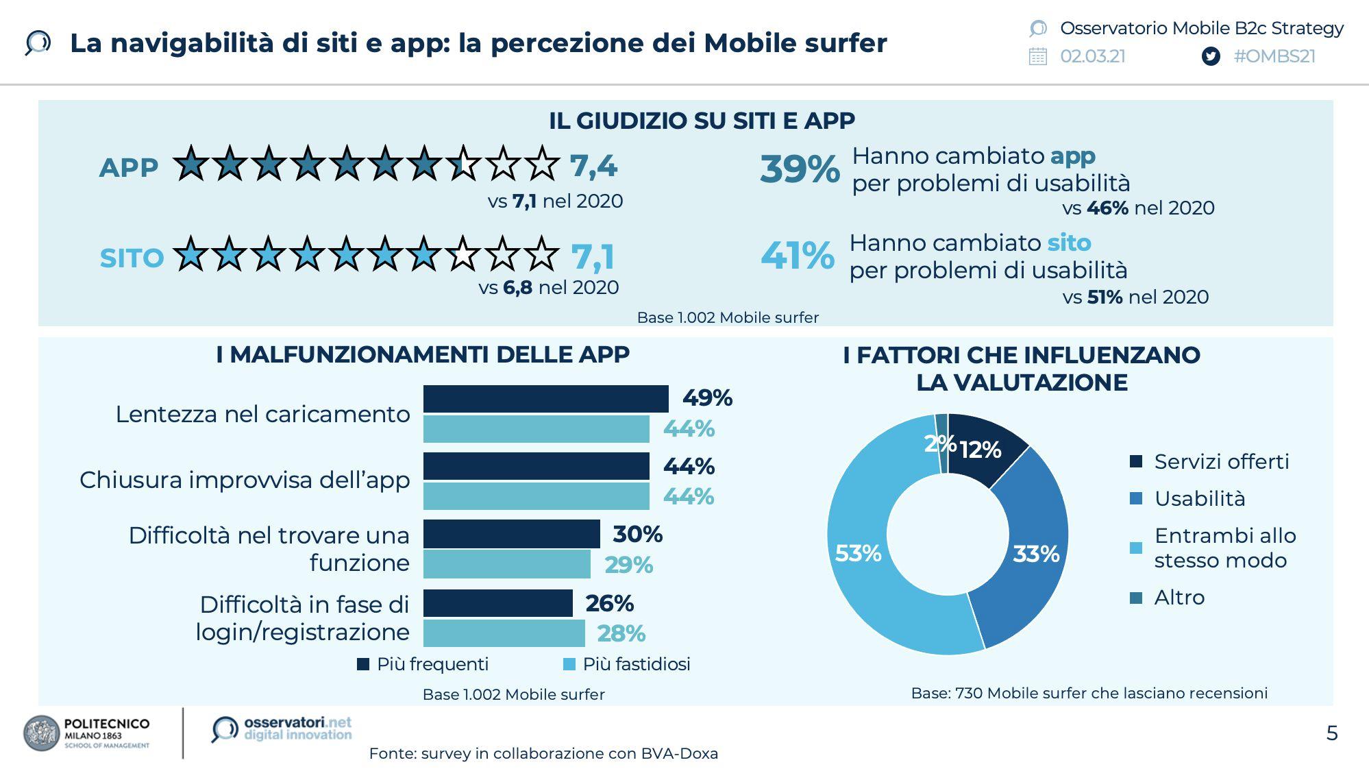 percezione-usabilita-siti-app-2021